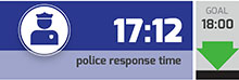 police response time