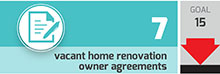 vacant home renovation owner agreements