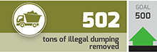 Tons of illegal dumping removed