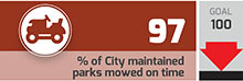 % of City maintained parks mowed on time