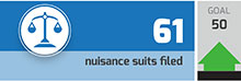 Nuisances suits filed