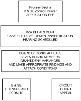 Board of Zoning Appeals