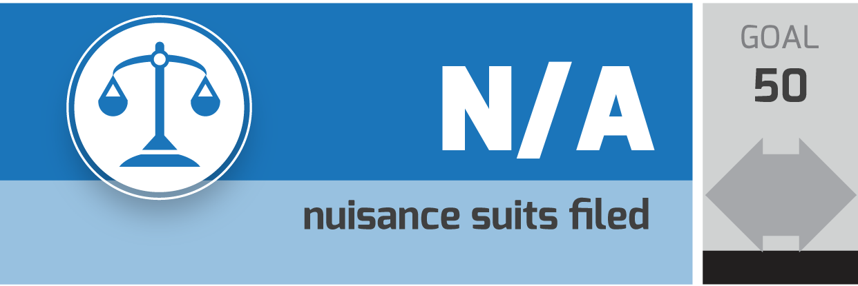 nuisance suits filed