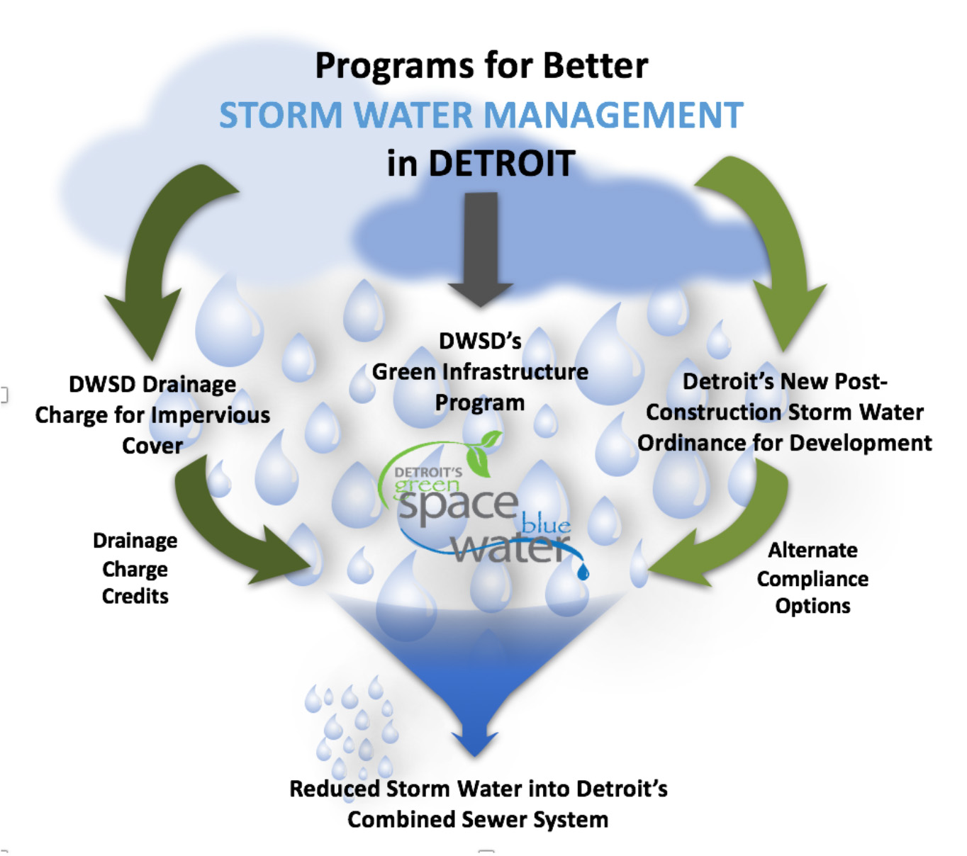 Storm water find how do i city of detroit mi storm water publicscrutiny Image collections