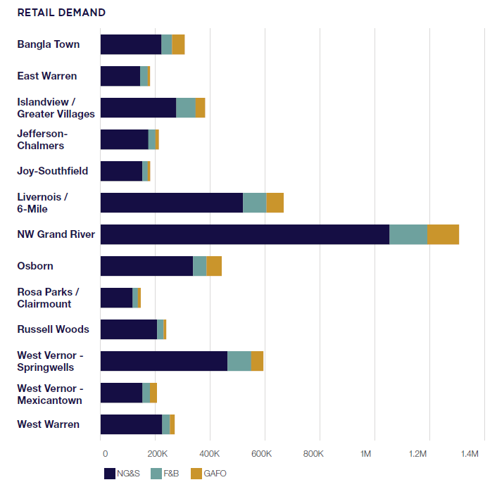 Retail Demand Chart