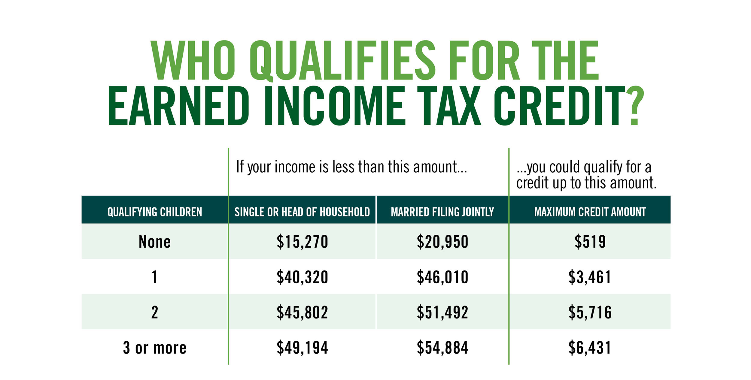 Not Everyone Who Qualifies Will Receive The Maximum Credit Exact Amount Of Your Depend On Income You Must File A Tax Return To