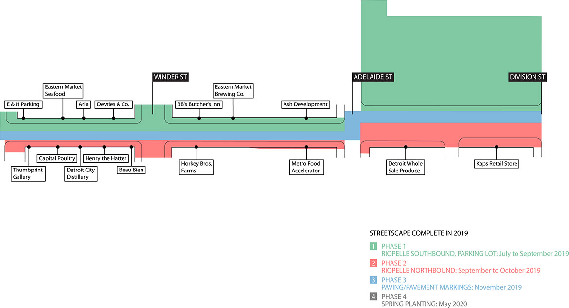 Riopelle Streetscape Timeline