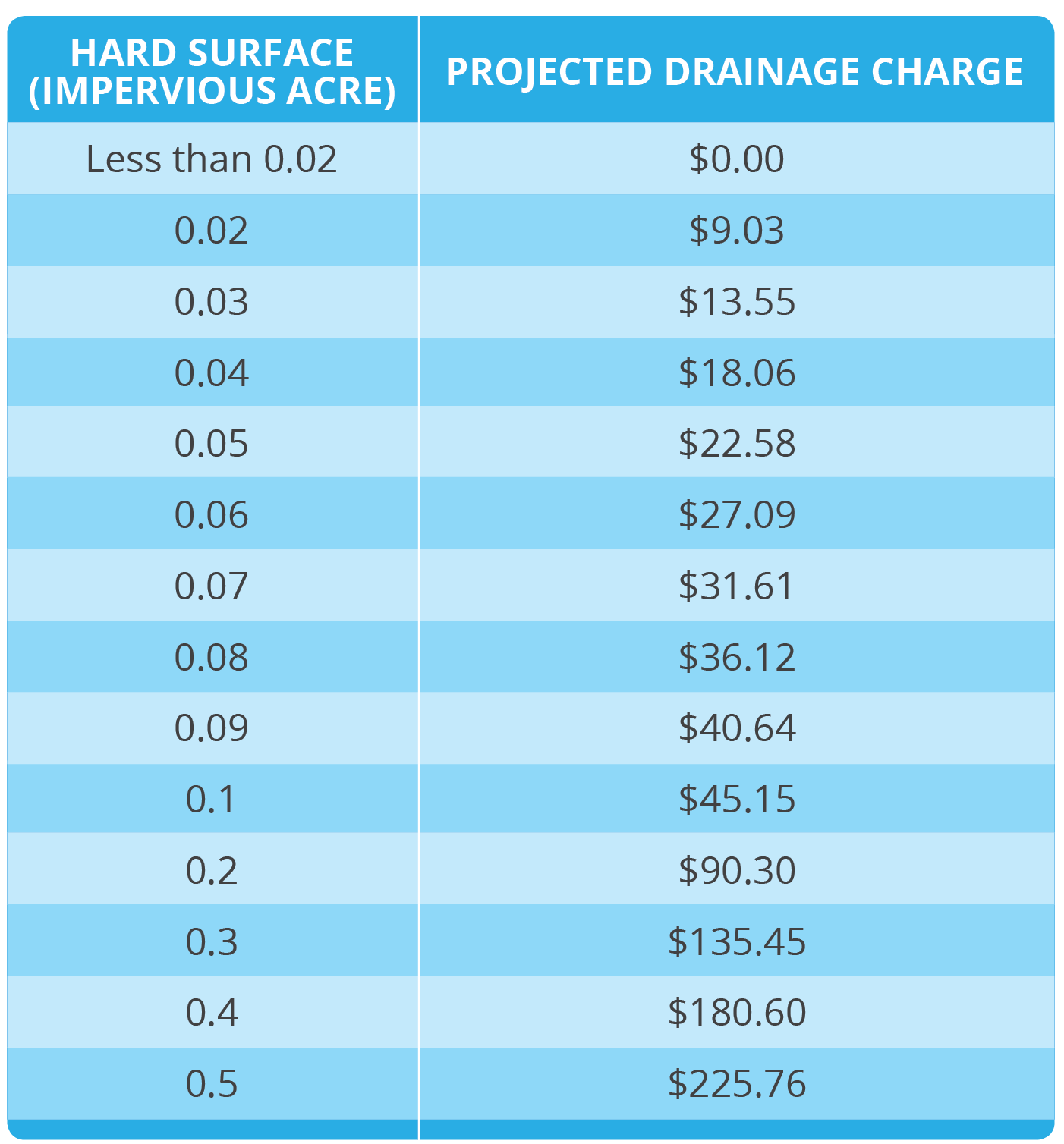 Drainage Charge Projected Annual Rates per Impervious Acreage