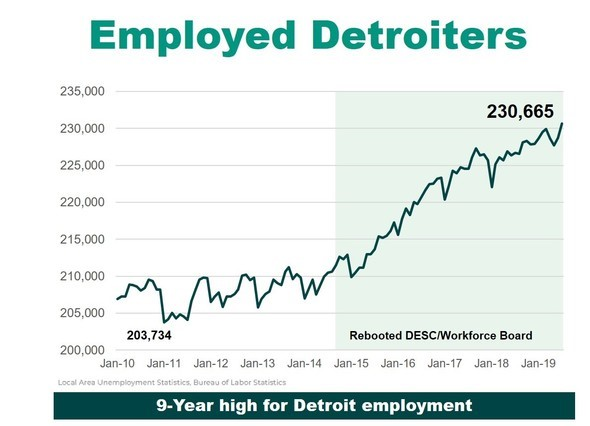 Employed Detroiters since Jan. 2010