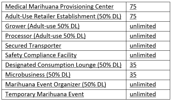 Marijuana License Breakdown chart