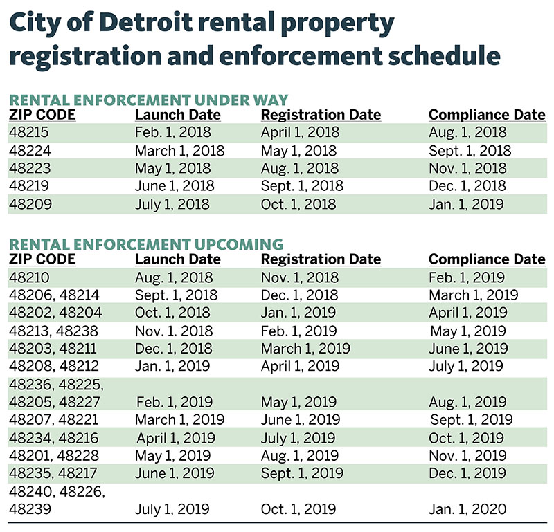 Rental Property Enforcement Schedule