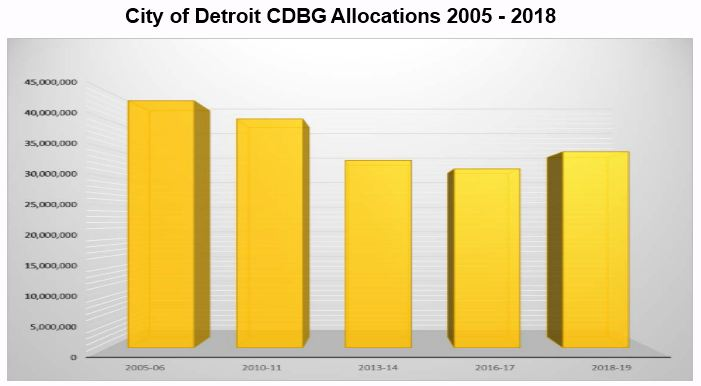 City of Detroit CDBG Allocations 2005 to 2018