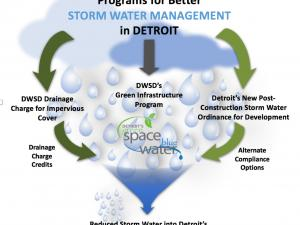 Reduced Stormwater into Detroit's Combined Sewer System